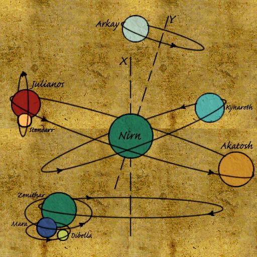 Cosmologie de Nirn 2